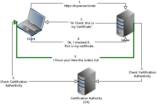 Tomcat – Mutual authentication over SSL | Tech Annotation