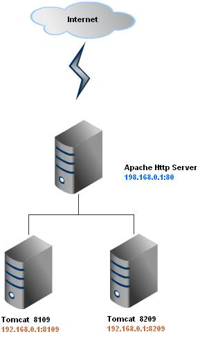 Apache http server and tomcat together