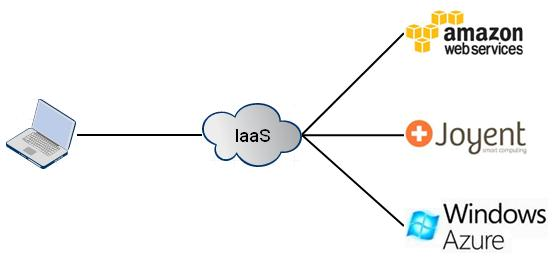 Saas, Iaas and Paas – clear up the ideas – Tech Annotation