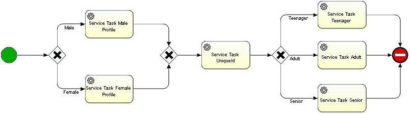 ProcessProfiling
