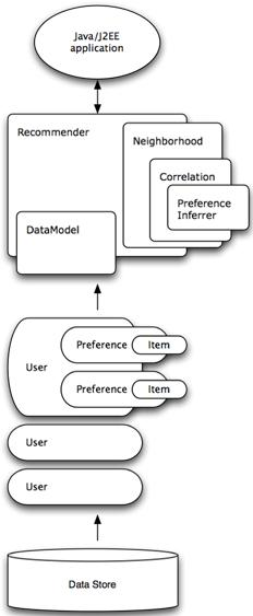 mahout and hadoop  a simple integration