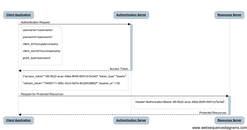 5 minutes with – Spring OAuth 2 0 – Tech Annotation