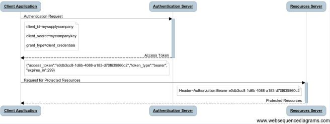 oauth_client_credentials