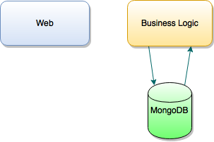 Spring Microservices with MongoDb – Tech Annotation