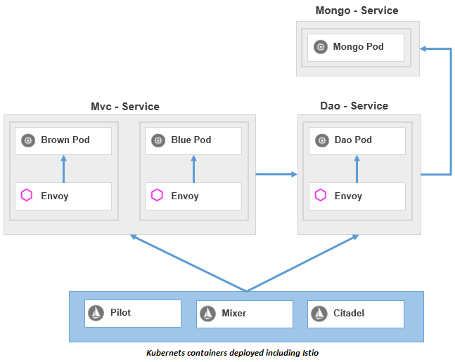 Kubernetes gets married to Istio – Tech Annotation