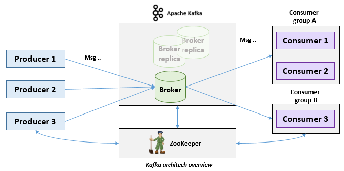 RabbitMq or Apache Kafka: What's best for me? – Tech Annotation